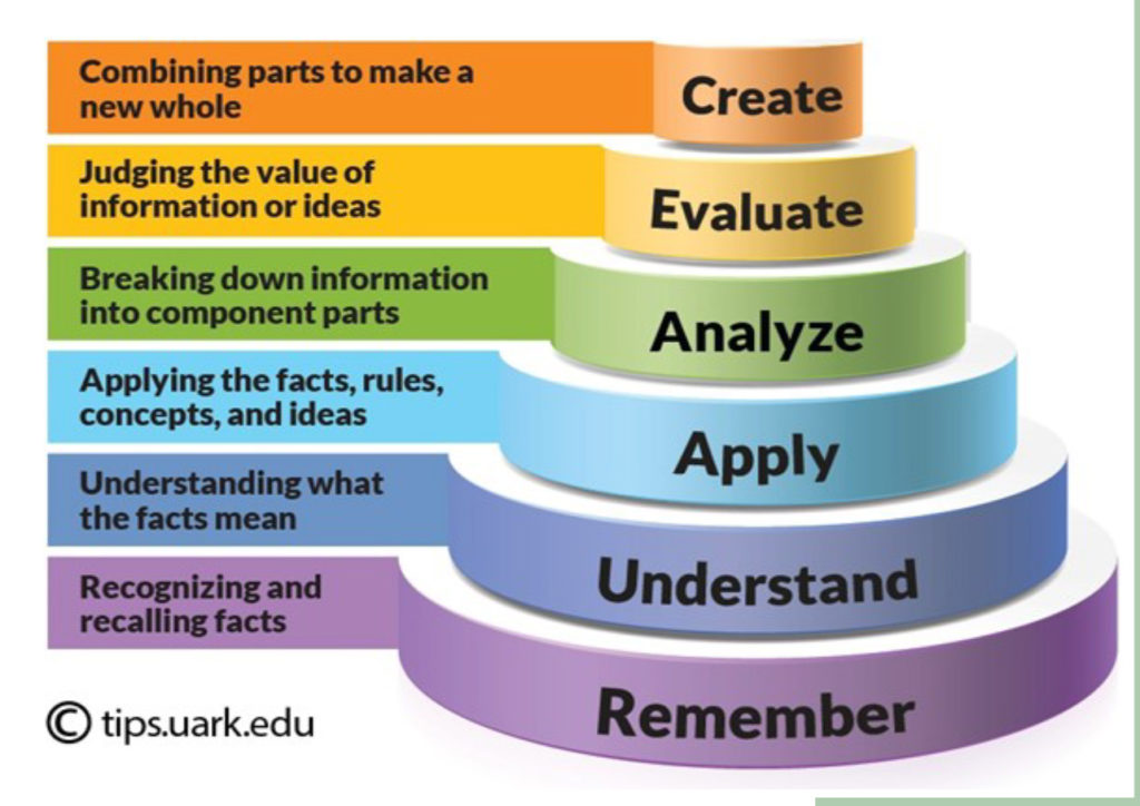 Create - Combining parts to make a new whole, Evaluate - Judging the value of information or ideas, Analyze - Breaking down information into component parts, Apply - Applying the facts, rules, concepts, and ideas, Understand - Understanding what the facts mean, Remember - Recognizing and recalling facts