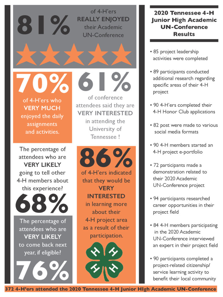 2020 Tennessee 4-H Junior High Academic UN-Conference Results • 81% of 4-H'ers REALLY ENJOYED their academic UN-Conference • 70% of 4-Her's who VERY MUCH enjoyed the daily assignments and activities. • The percentage of attendees who are VERY LIKELY going to tell other 4-H members about this experience? 68% • The percentage of attendees who are VERY LIKELY to come back next year, if eligible? 76% • 61% of conference attendees said they are VERY INTERESTED in attending the university of Tennessee! • 86% of 4-H'ers indicated that they would be VERY INTERESTED in learning more about their 4-H project area as a result of their participation. • 85 percent leadership activities were completed • 89 percent conducted additional research regarding specific areas of their 4-H project • 90 4-H'ers completed their 4-H Honor Club applications • 92 post were made to various social media formats • 90 4-H members started an 4-H project e-portfolio • 72 participants made a demonstration related to their 2020 academic UN-Conference project • 94 percent researched career opportunities in their project field • 84 4-H members participating in the 2020 Academic UN-Conference interviewed an expert in their project field • 90 participants completed a project-related citizenship/service learning activity to benefit their local community